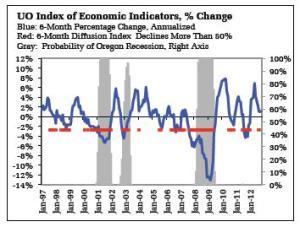 UO Index of Economic Indicators